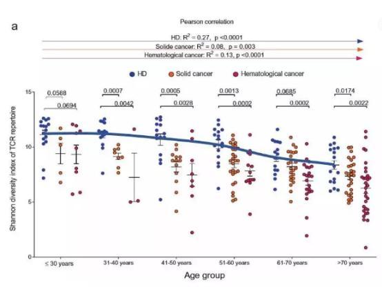 40岁后,免疫细胞将会大量减少,随之而来的是...
