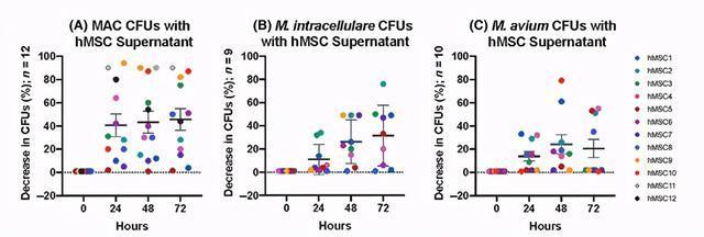 最新研究!间充质干细胞具有明显的抗菌效力,感染性疾病迎新希望