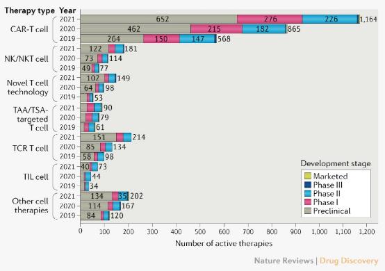 Nature子刊:全球癌症细胞免疫疗法临床项目概览,超2000条管线,CAR-T仍是主流
