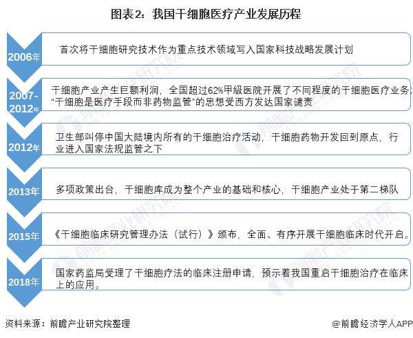2021年中国干细胞行业市场现状与发展前景分析 临床试验发展较为困难