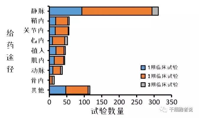 全球间充质干细胞临床试验数据解析